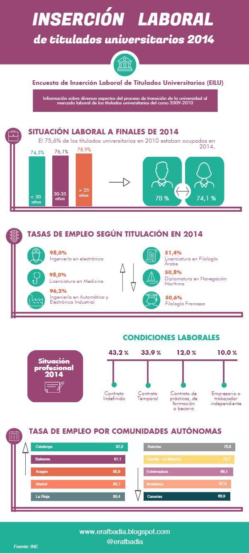 insercion-laboral-titulados-universitarios-2014