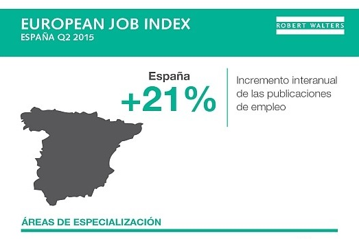 European Job Index