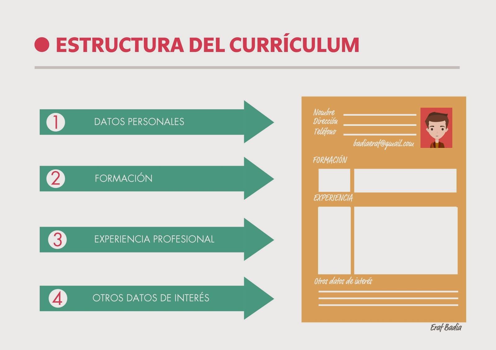 Estructura del currículm