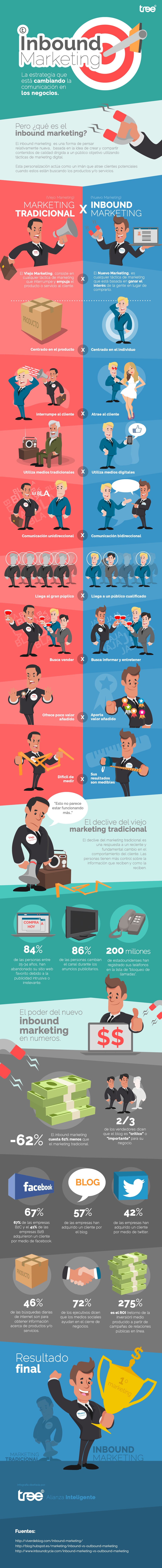 Inbound Marketing vs Marketing tradicional